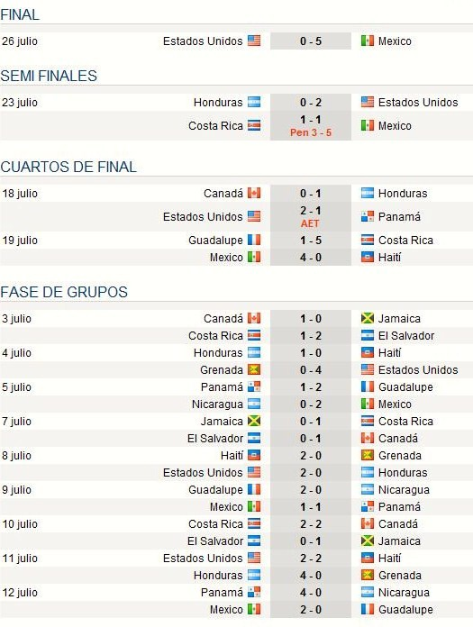 Copa Oro 2009 Cuartos, Semifinales y Final