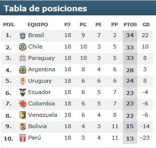 tabla de posisiones eliminatorias sudafrica 2010