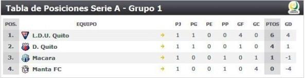 Tabla Posiciones 3ra etapa Campeonato Ecuatoriano de futbol 2009 grupo 1