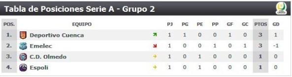 Tabla Posiciones 3ra etapa Campeonato Ecuatoriano de futbol 2009 grupo 2